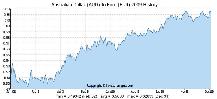 Png Exchange Rates Australia