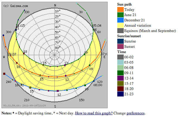 Sun Path Site Analysis Png 1 Png Image