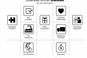 business model canvas png